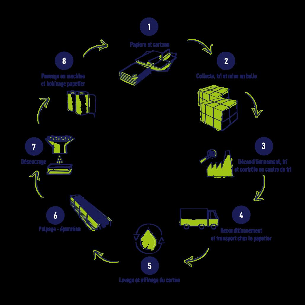 Circuit de recyclage papier et carton
