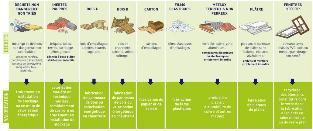 infographie dechets de chantier